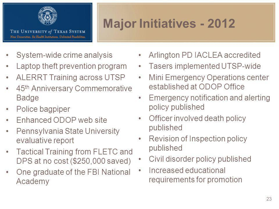Major Initiatives - 2012 System-wide crime analysis