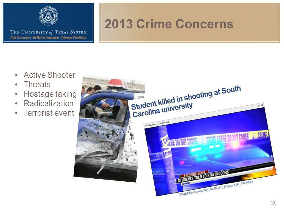 2013 Crime Concerns Active Shooter Threats Hostage taking