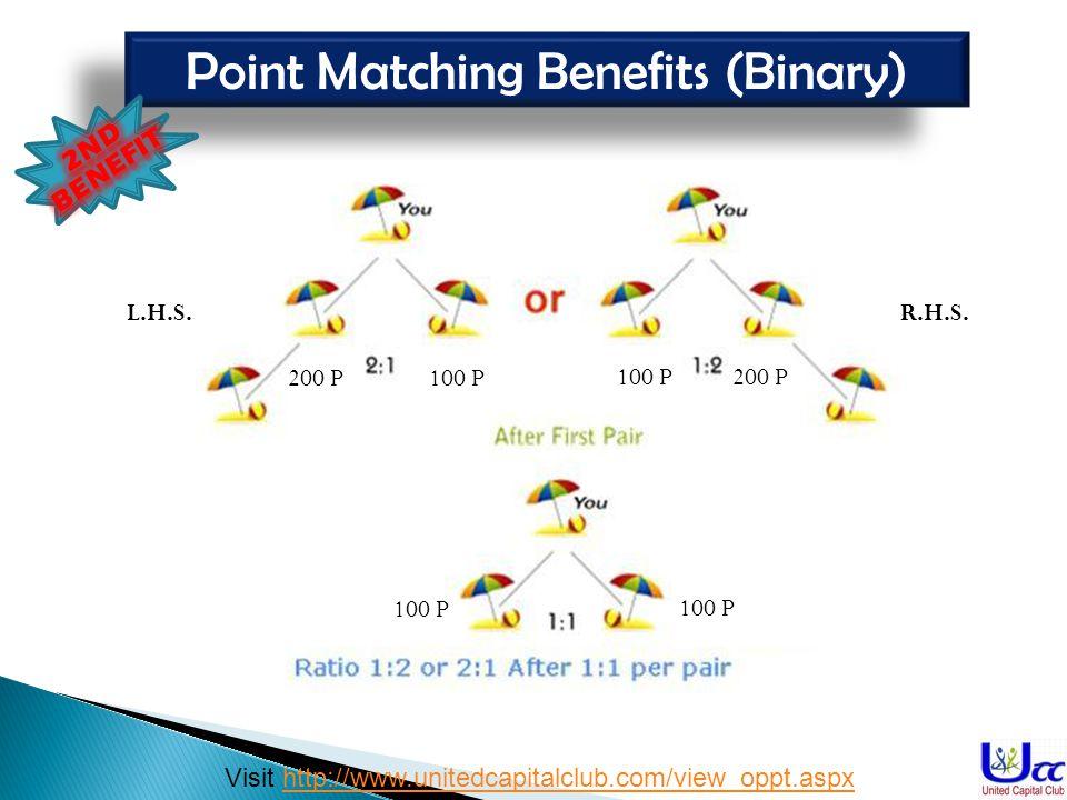 Point Matching Benefits (Binary)