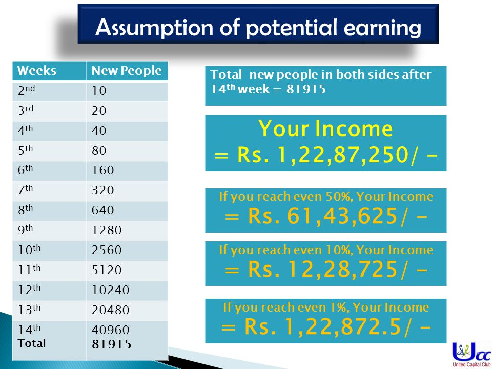 Assumption of potential earning
