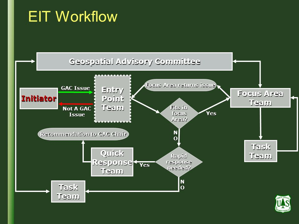 EIT Workflow Geospatial Advisory Committee Entry Point Team Focus Area