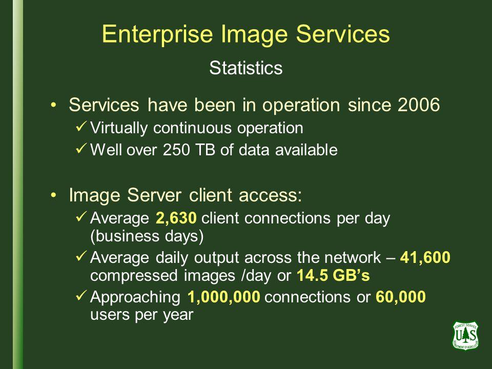 Enterprise Image Services