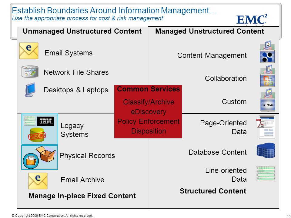 Establish Boundaries Around Information Management… Use the appropriate process for cost & risk management