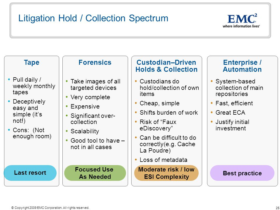 Litigation Hold / Collection Spectrum