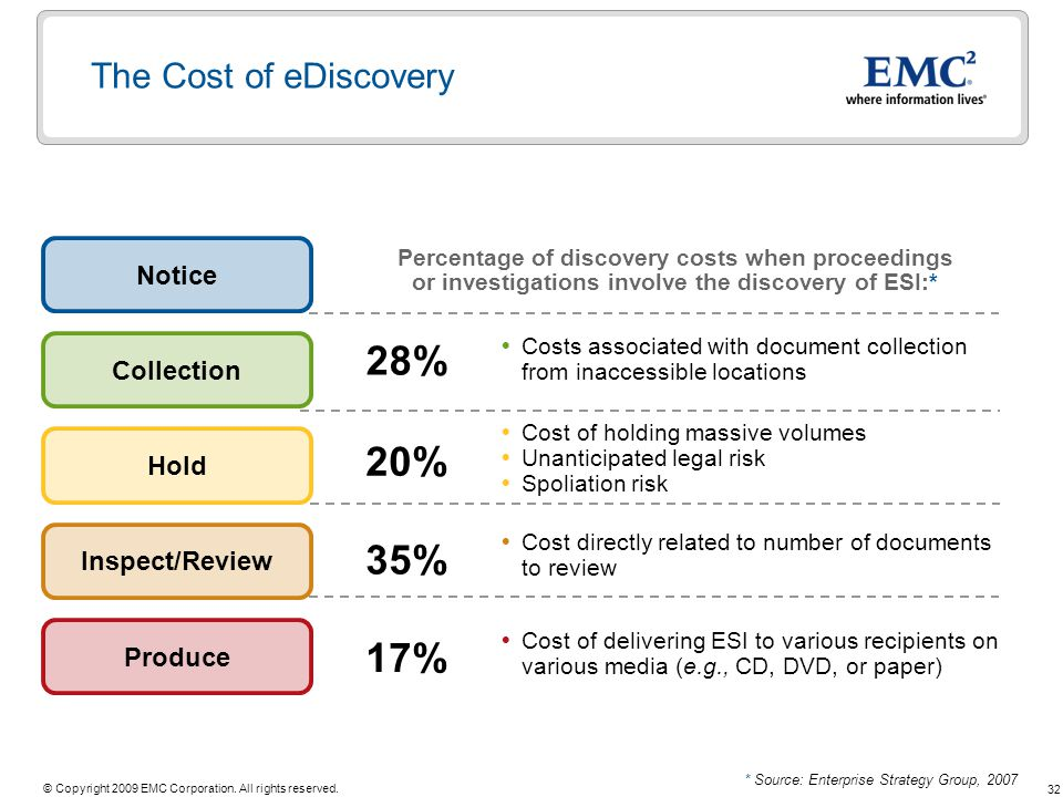 28% 20% 35% 17% The Cost of eDiscovery Notice Collection Hold