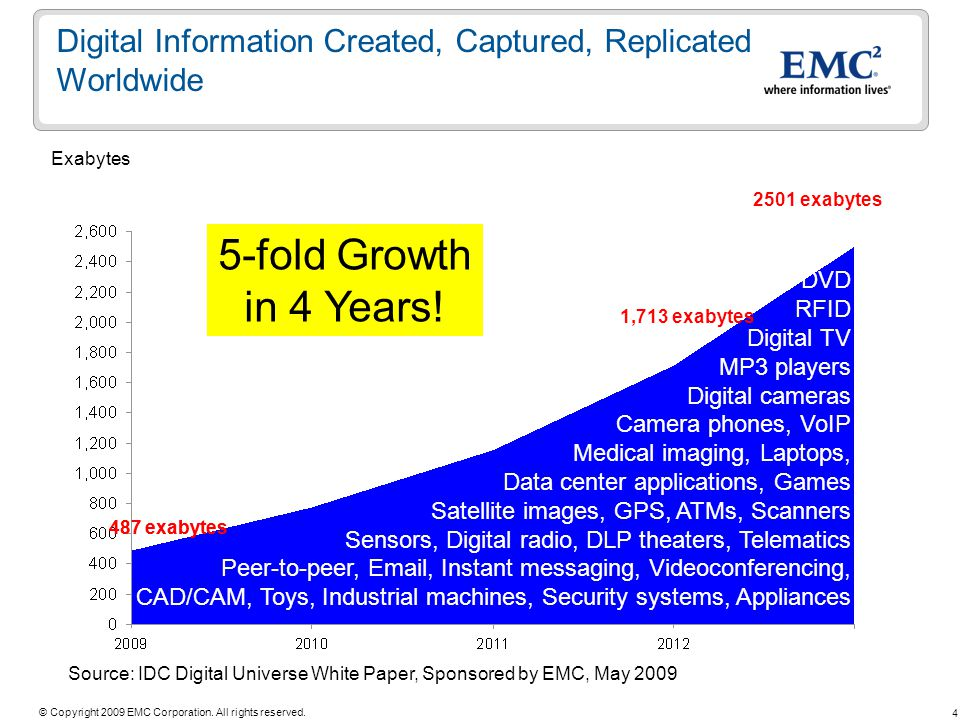 Title Month Year. Digital Information Created, Captured, Replicated Worldwide. Exabytes. 2501 exabytes.