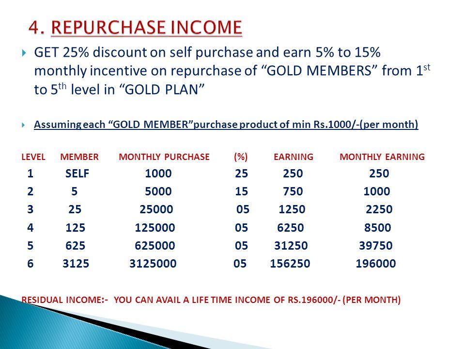 4. REPURCHASE INCOME