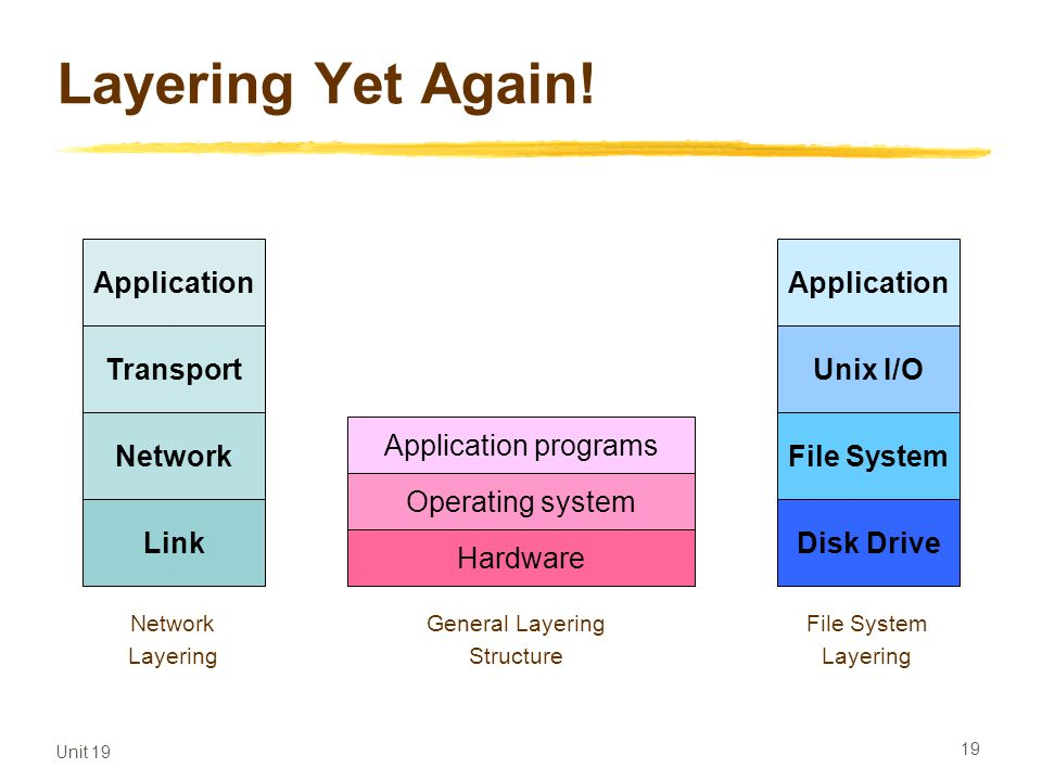 Layering Yet Again! Application Application Transport Unix I/O Network