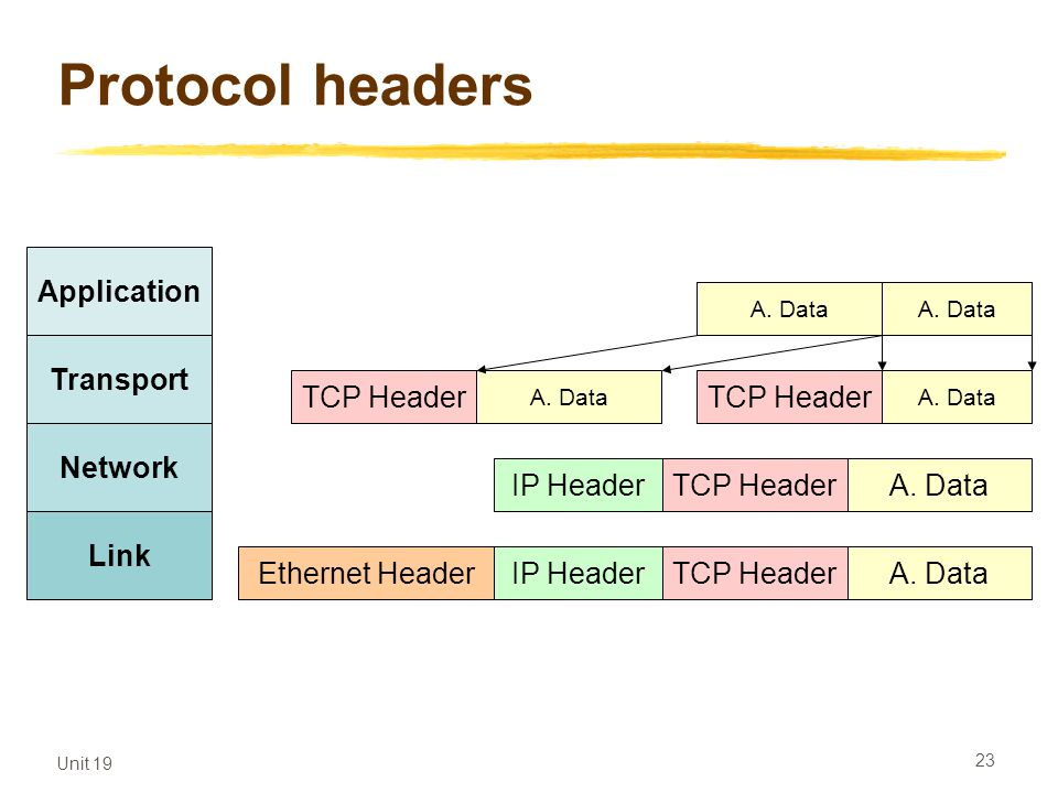 Protocol headers Application Application data Transport TCP Header