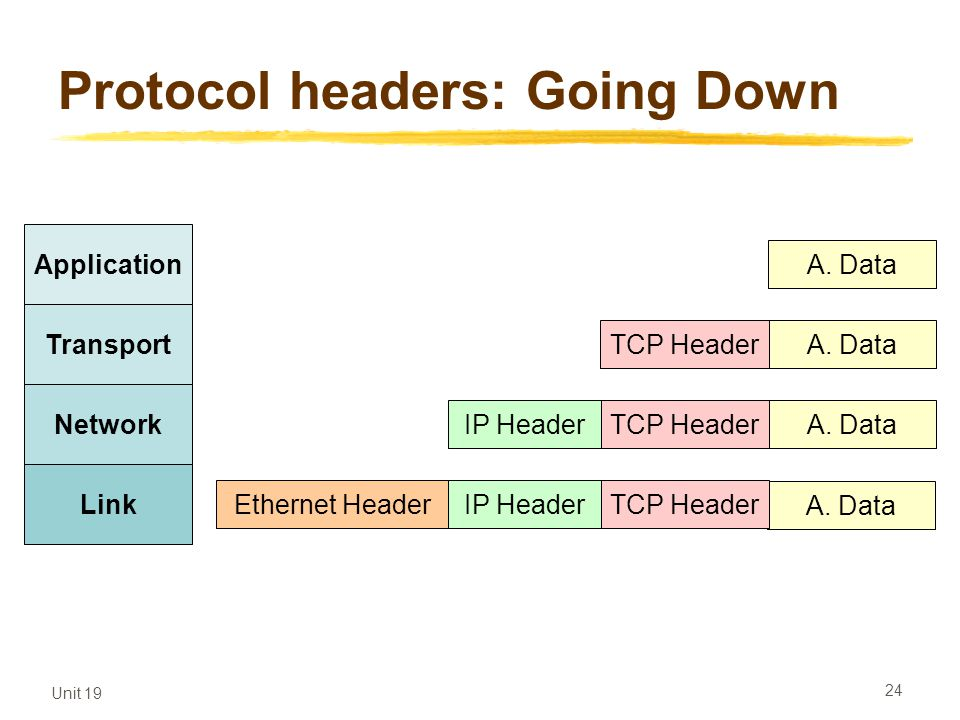 Protocol headers: Going Down