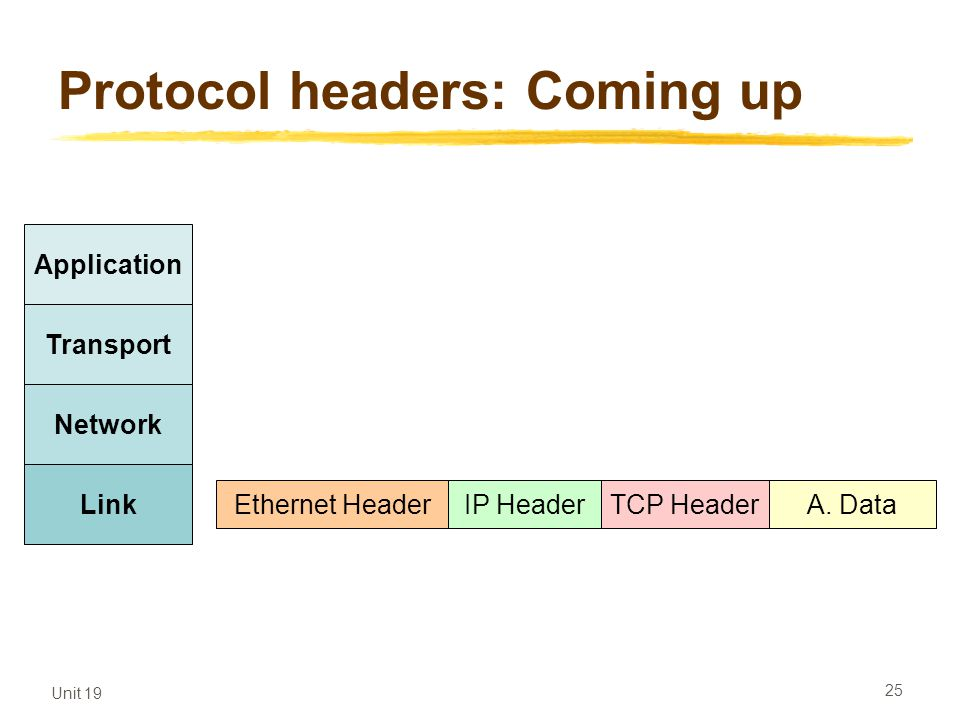 Protocol headers: Coming up