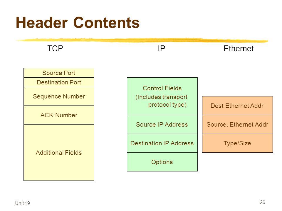 Header Contents TCP IP Ethernet Source Port Destination Port