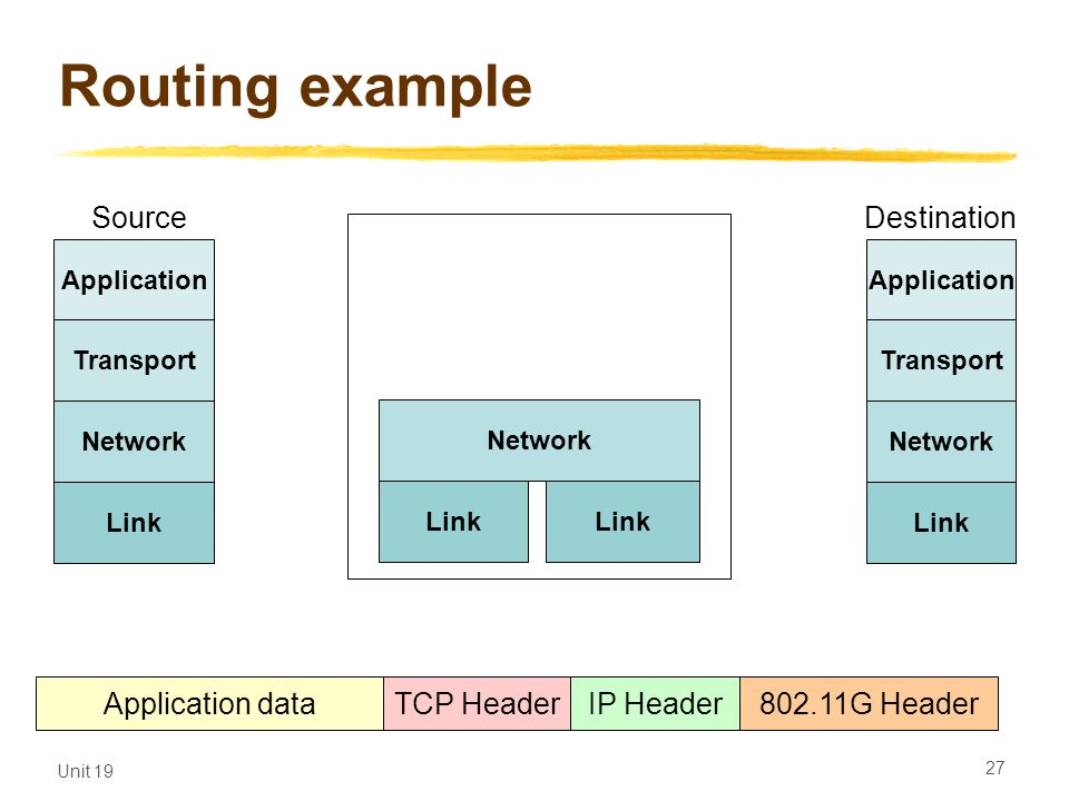 Routing example Source Destination Application data TCP Header