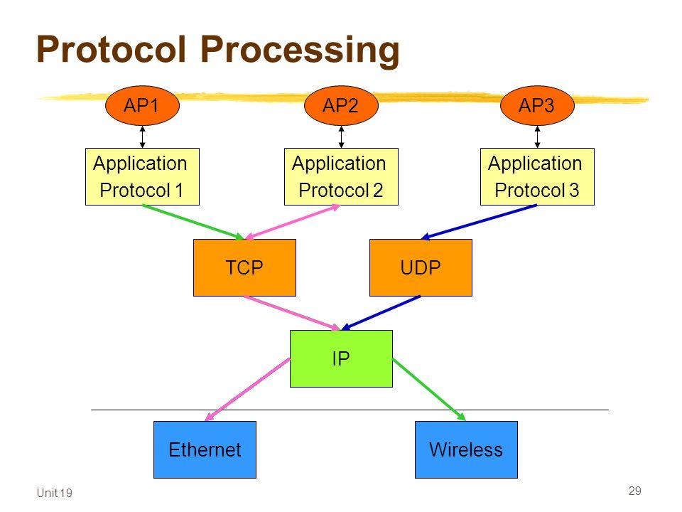 Protocol Processing AP1 Application Protocol 1 AP2 Application