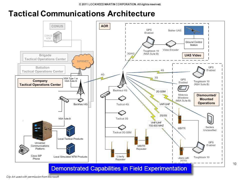 Tactical Communications Architecture