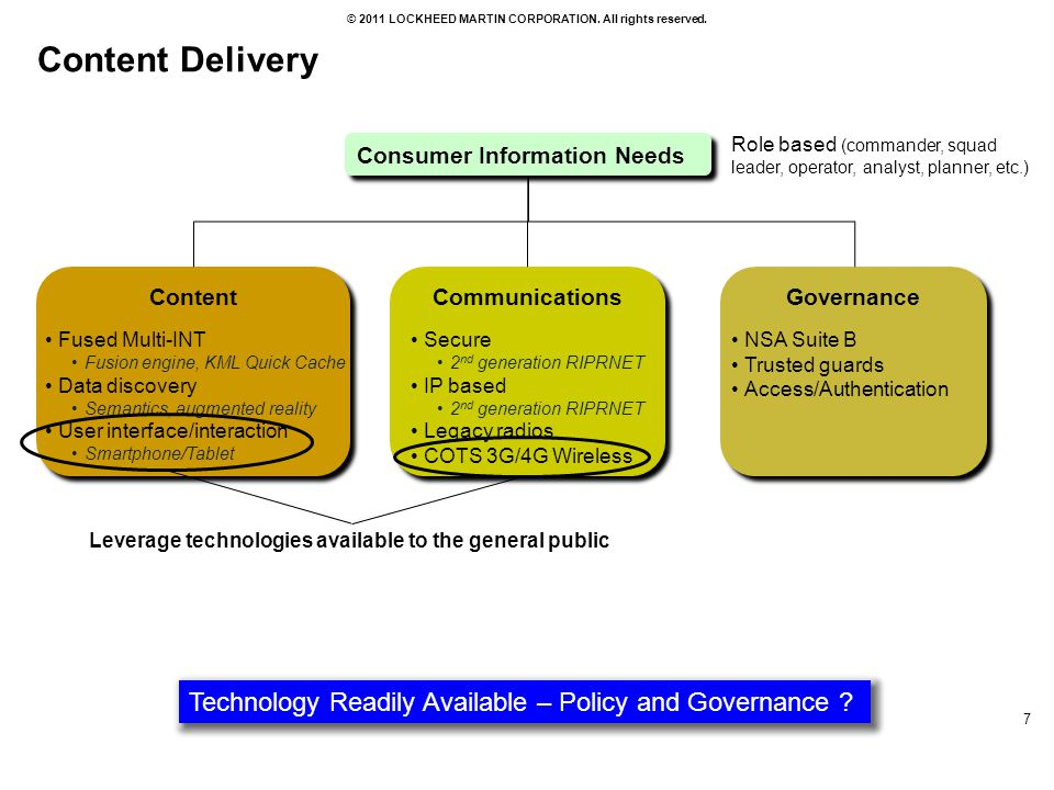 Content Delivery Consumer Information Needs. Role based (commander, squad leader, operator, analyst, planner, etc.)