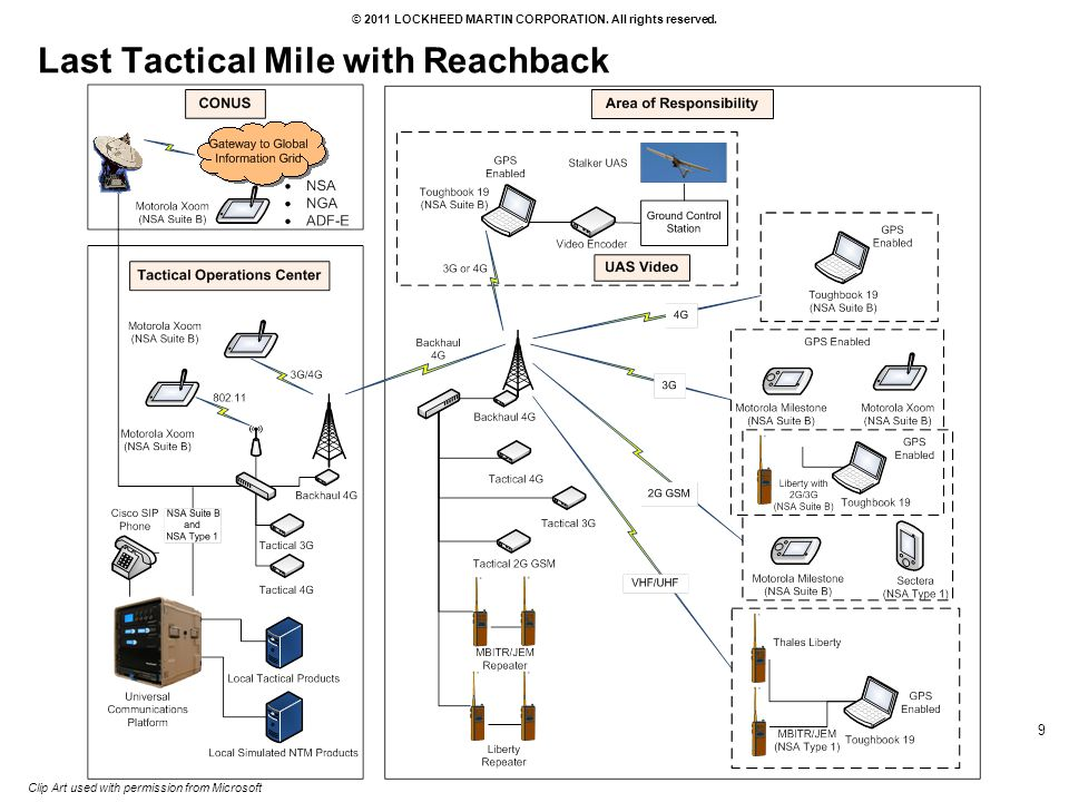 Last Tactical Mile with Reachback