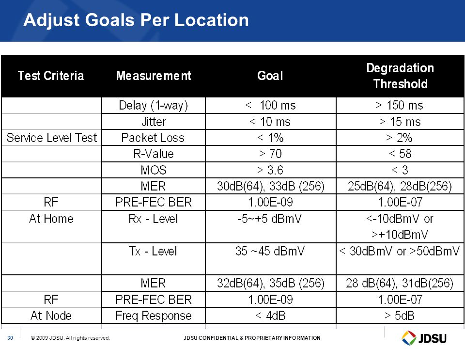 Adjust Goals Per Location