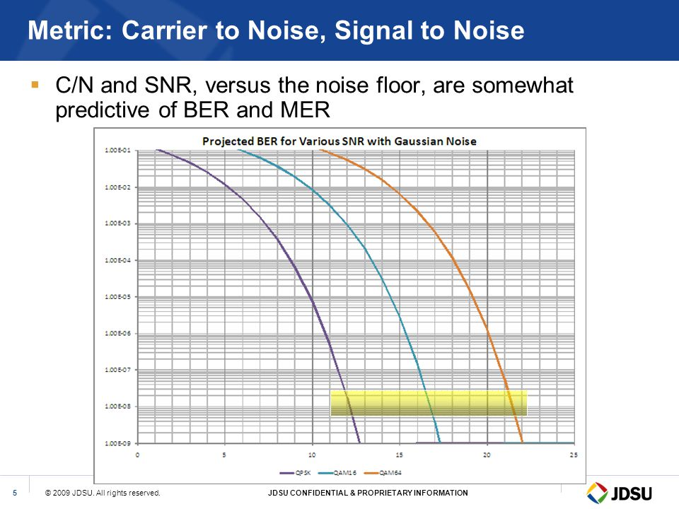 Metric: Carrier to Noise, Signal to Noise