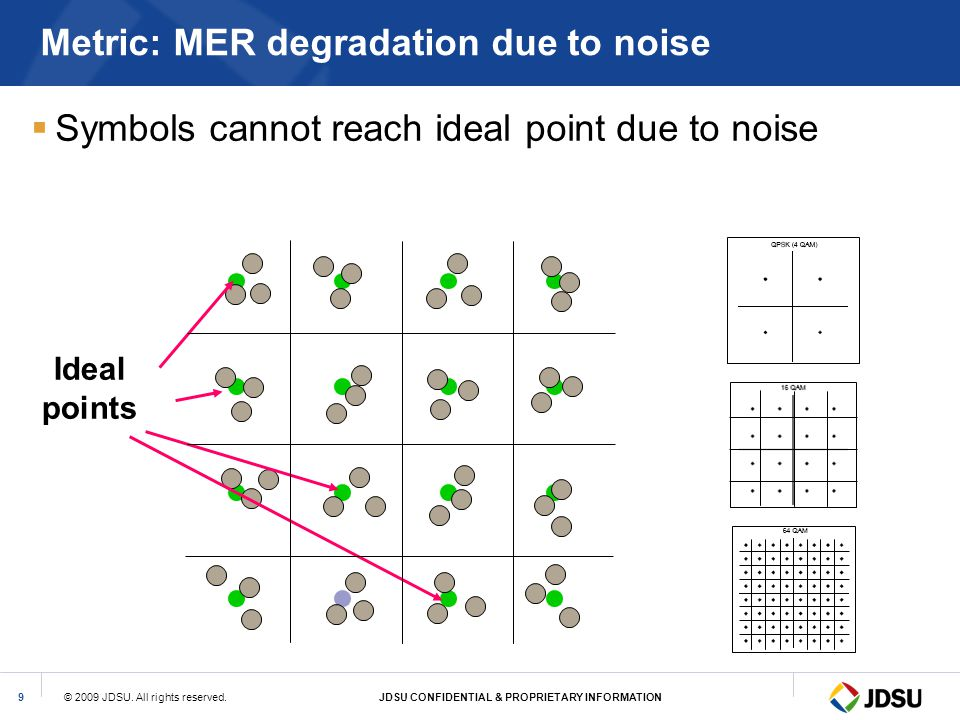 Metric: MER degradation due to noise