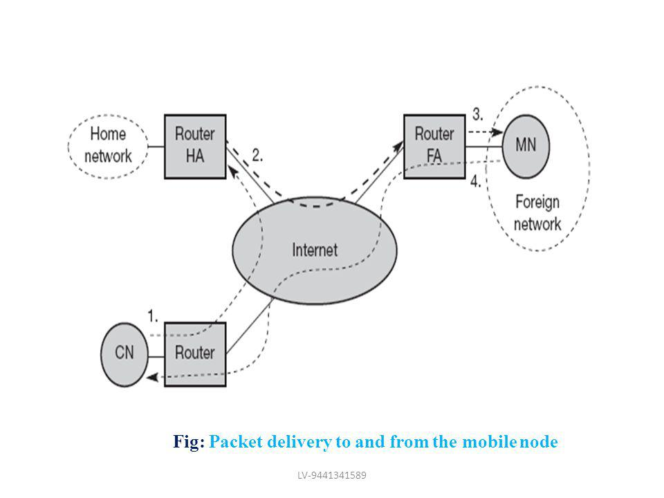 Fig: Packet delivery to and from the mobile node