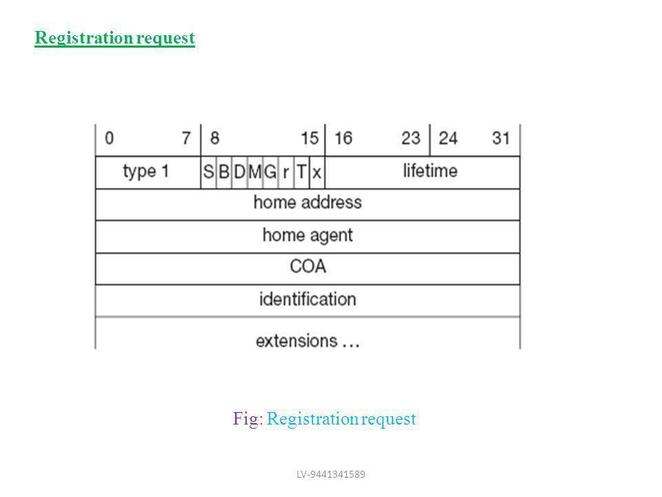 Fig: Registration request