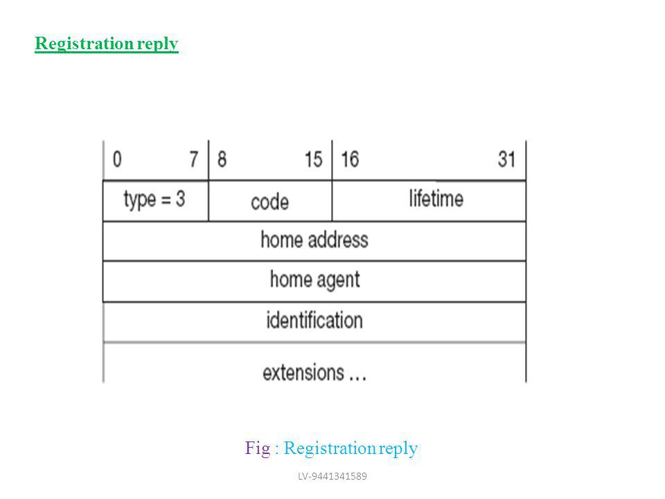 Fig : Registration reply