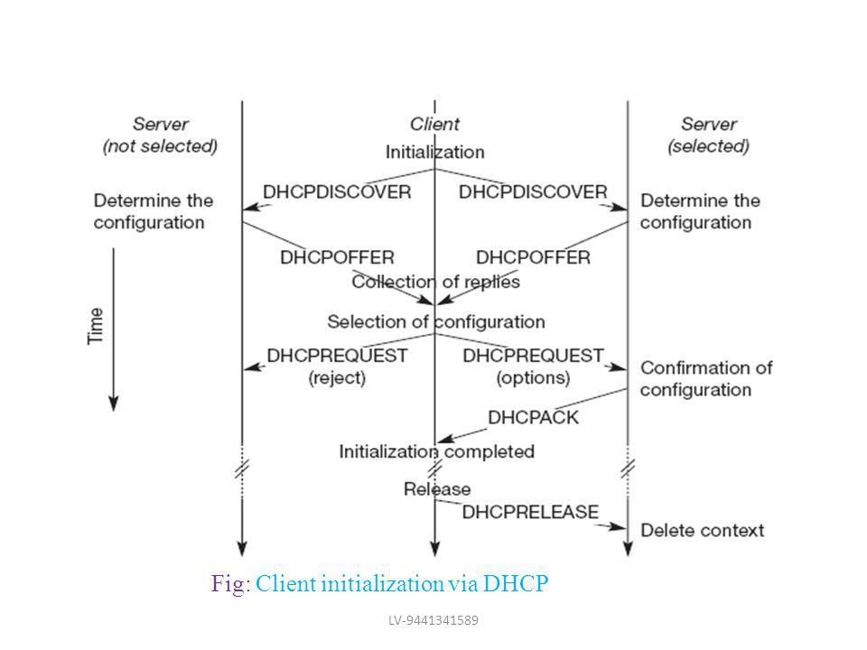 Fig: Client initialization via DHCP