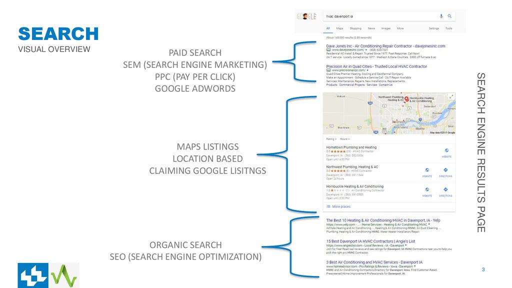 SEARCH PAID SEARCH SEM (SEARCH ENGINE MARKETING) PPC (PAY PER CLICK)