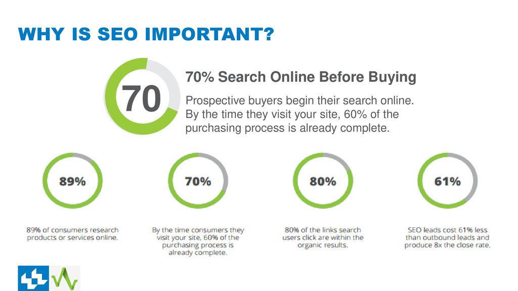 70 WHY IS SEO IMPORTANT 70% Search Online Before Buying
