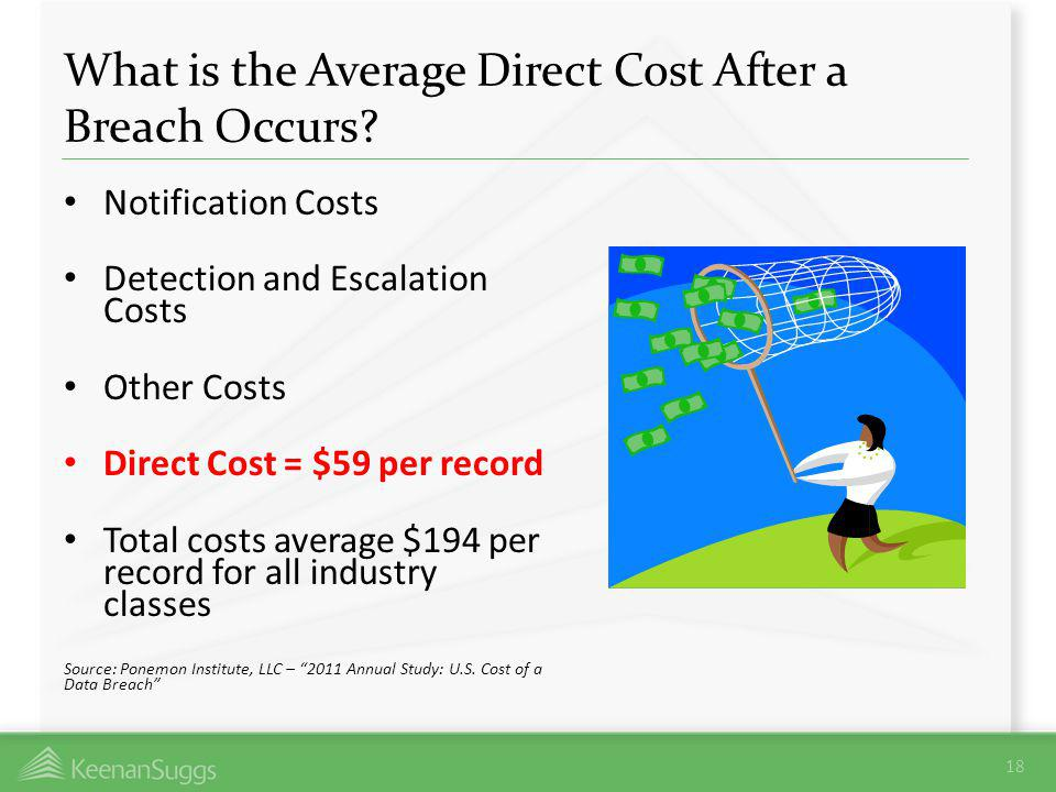 What is the Average Direct Cost After a Breach Occurs