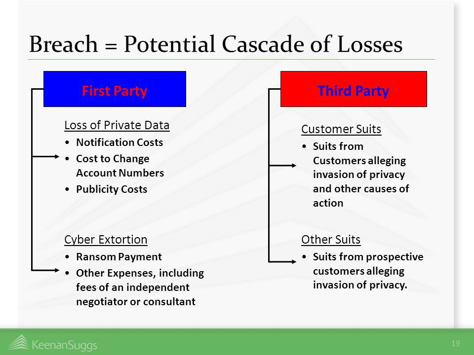 Breach = Potential Cascade of Losses