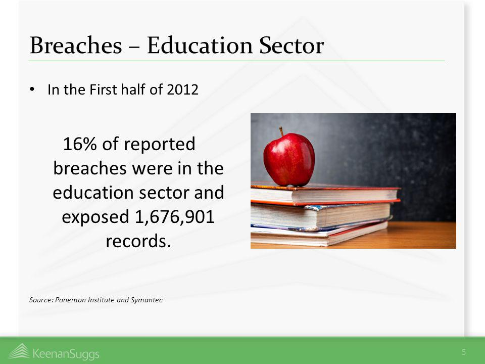 Breaches – Education Sector