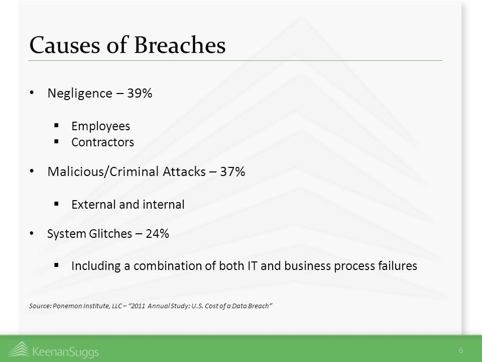 Causes of Breaches Negligence – 39% Malicious/Criminal Attacks – 37%