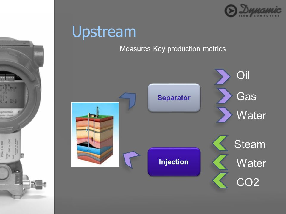 Upstream Oil Gas Water Steam Water CO2 Measures Key production metrics