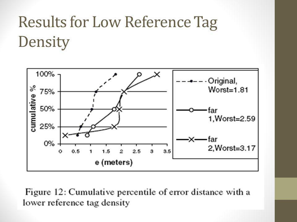 Results for Low Reference Tag Density