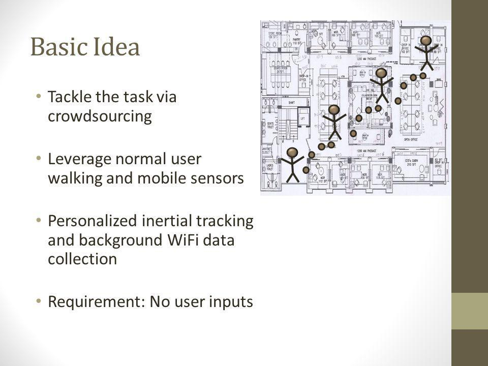 Basic Idea Tackle the task via crowdsourcing