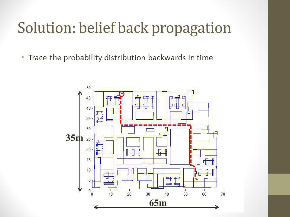 Solution: belief back propagation