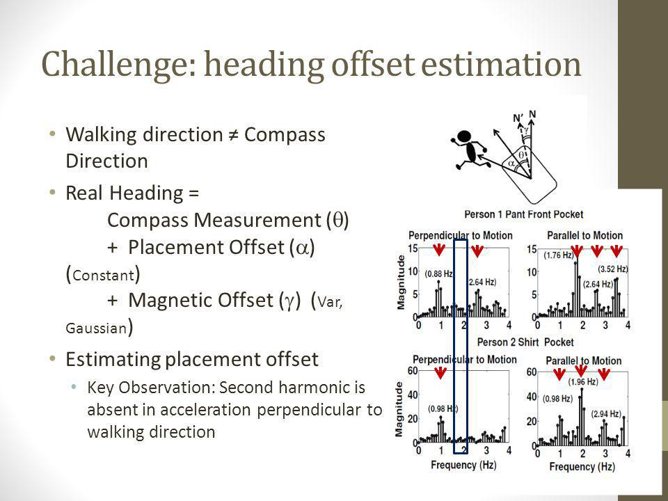 Challenge: heading offset estimation