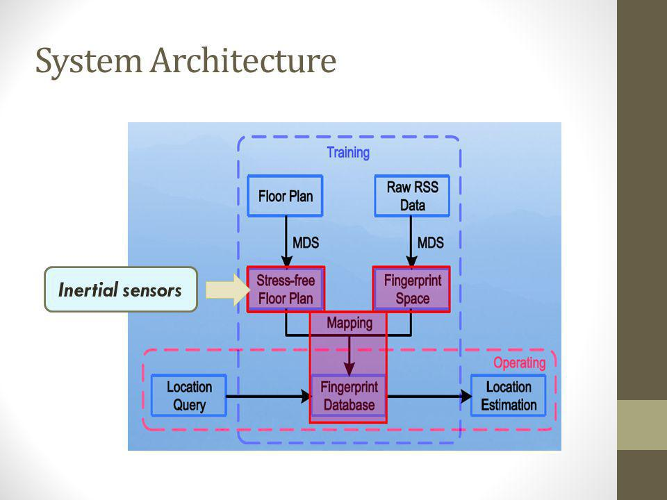 System Architecture Inertial sensors No need to site survey.