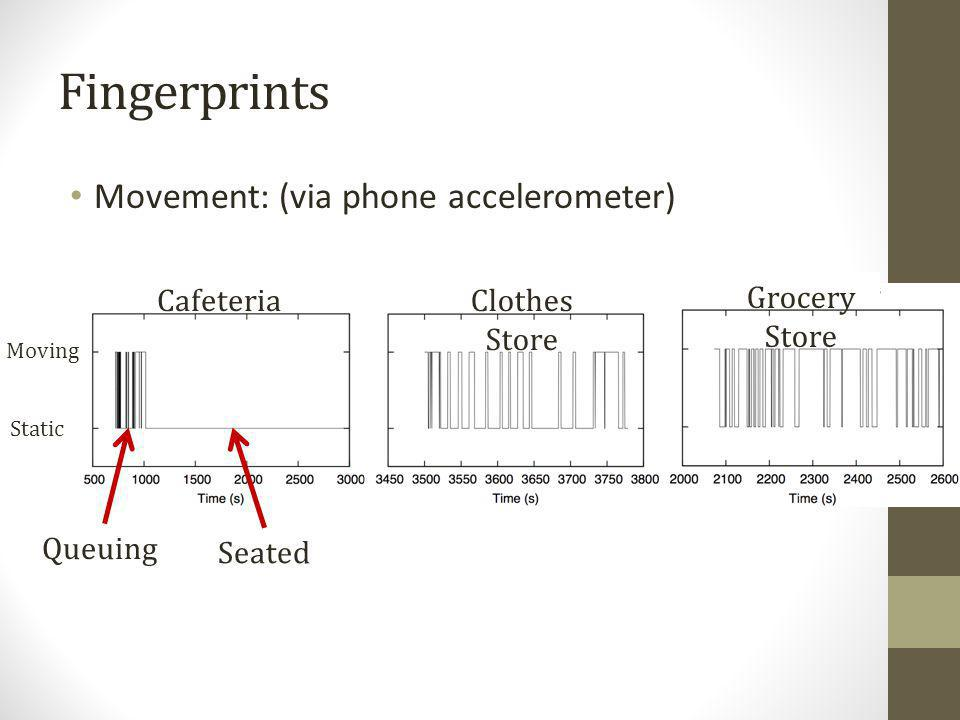 Fingerprints Movement: (via phone accelerometer) Cafeteria