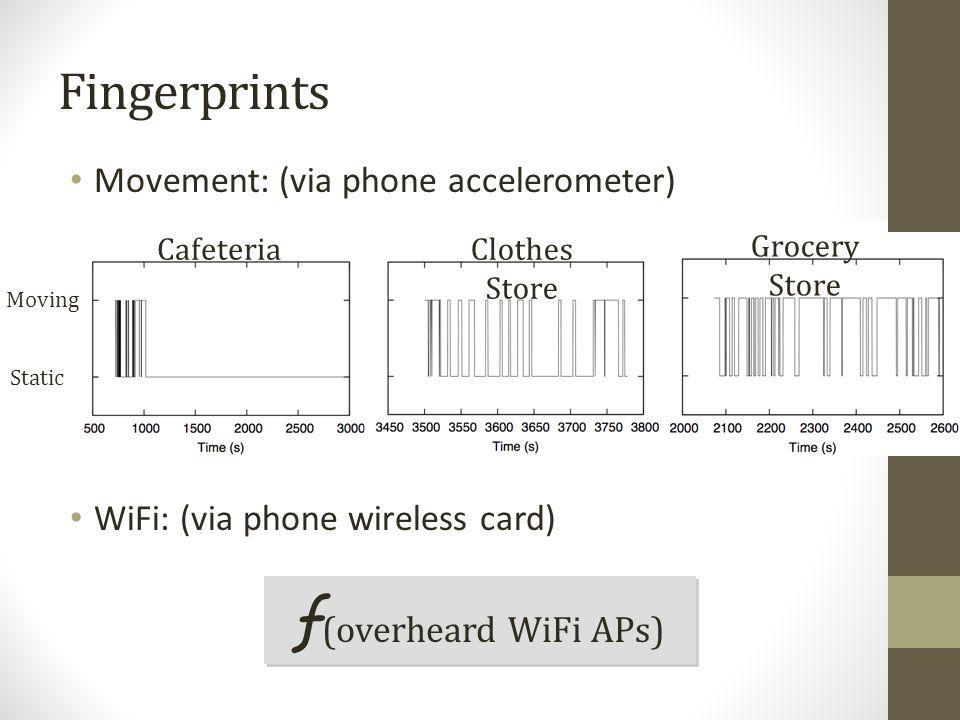 ƒ(overheard WiFi APs) Fingerprints Movement: (via phone accelerometer)