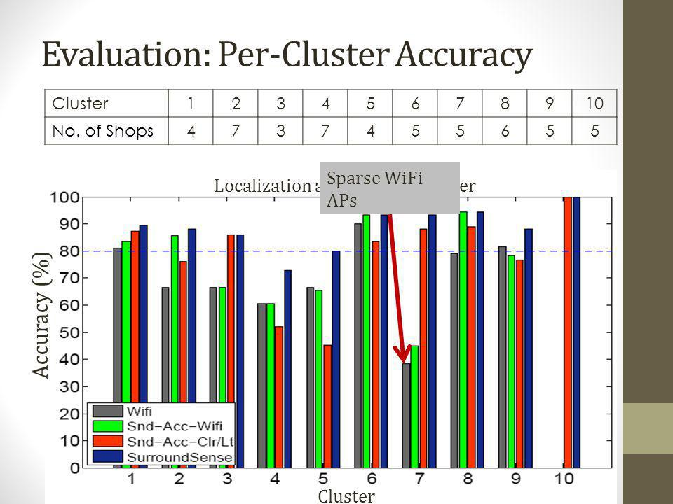 Evaluation: Per-Cluster Accuracy