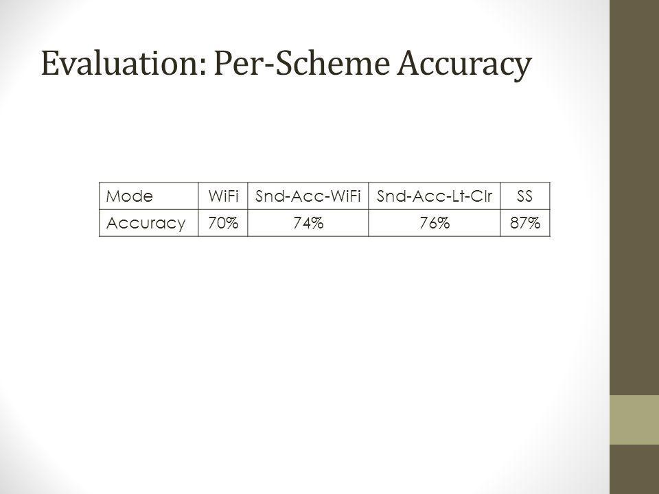 Evaluation: Per-Scheme Accuracy