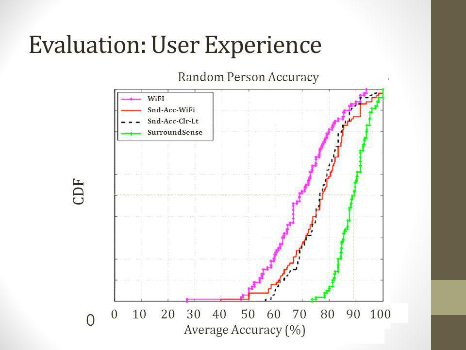 Evaluation: User Experience
