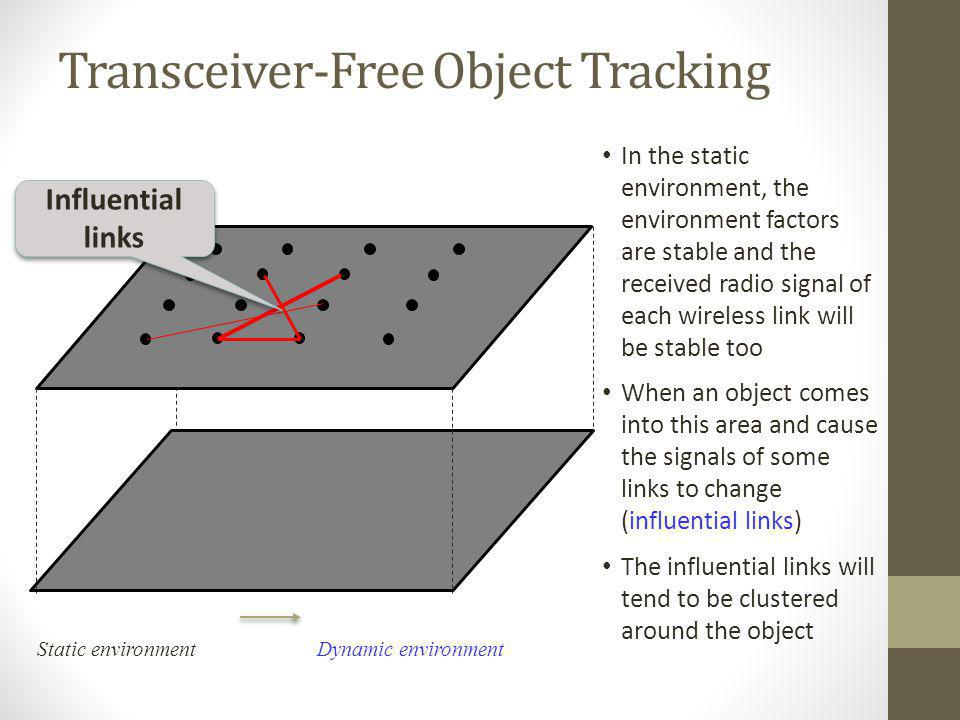 Transceiver-Free Object Tracking