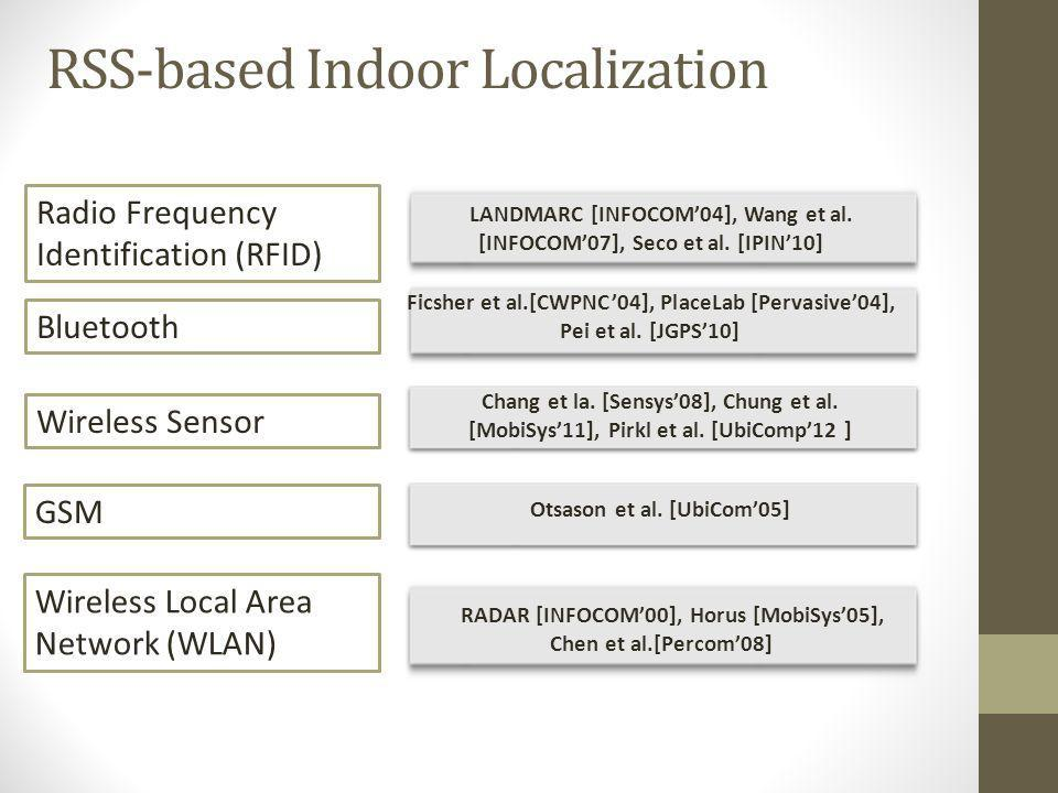 RSS-based Indoor Localization