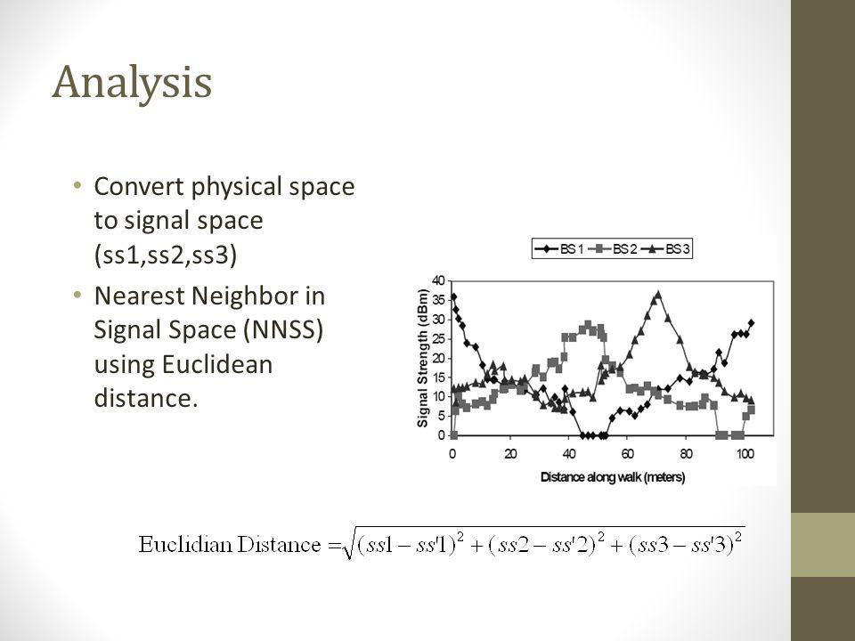 Analysis Convert physical space to signal space (ss1,ss2,ss3)