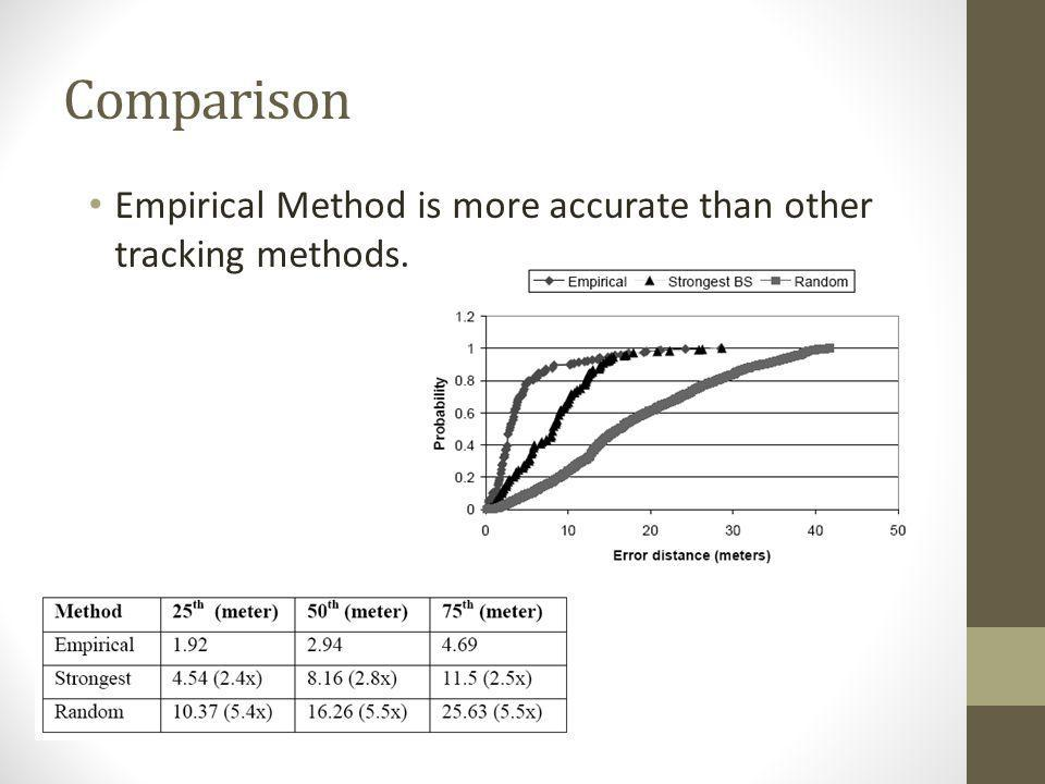 Comparison Empirical Method is more accurate than other tracking methods.