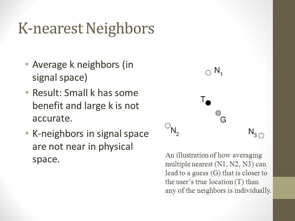 K-nearest Neighbors Average k neighbors (in signal space)